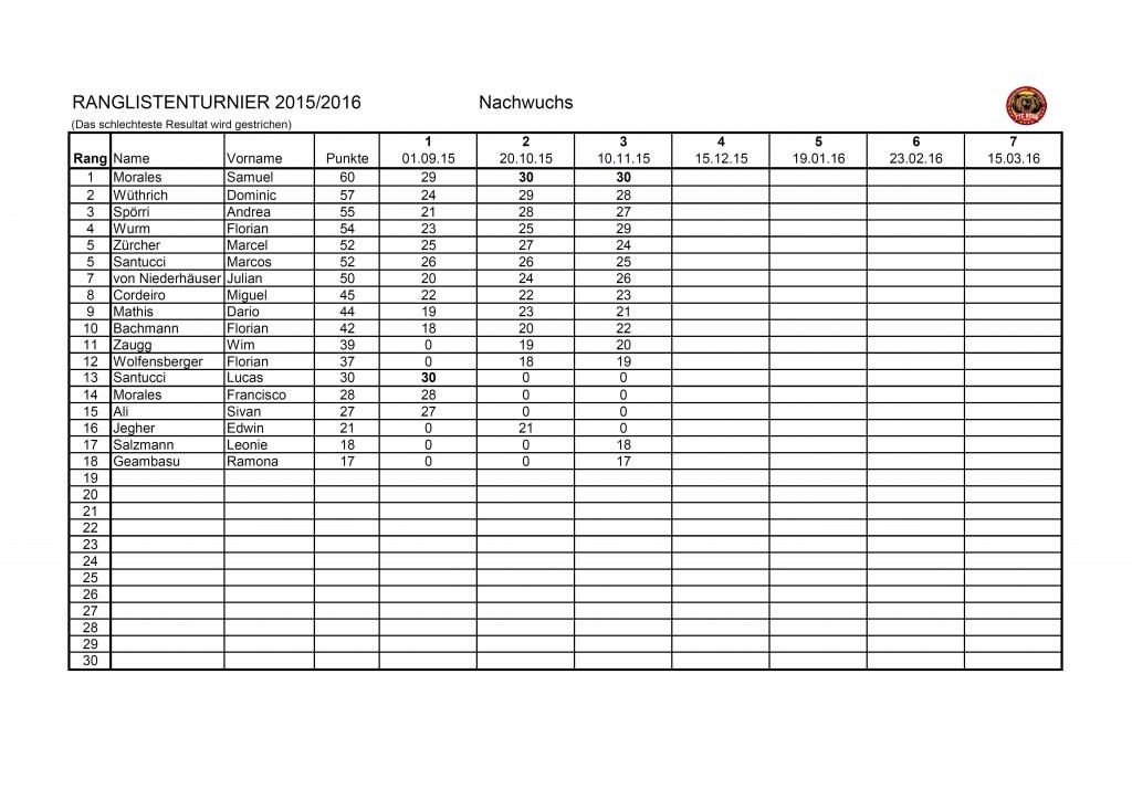 RL-Turniere Nachwuchs 15-16
